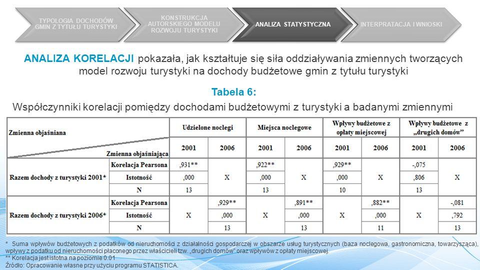 TYPOLOGIA DOCHODÓW GMIN Z TYTUŁU TURYSTYKI KONSTRUKCJA AUTORSKIEGO MODELU ROZWOJU TURYSTYKI ANALIZA STATYSTYCZNAINTERPRATACJA I WNIOSKI Tabela 6: Współczynniki korelacji pomiędzy dochodami budżetowymi z turystyki a badanymi zmiennymi * Suma wpływów budżetowych z podatków od nieruchomości z działalności gospodarczej w obszarze usług turystycznych (baza noclegowa, gastronomiczna, towarzysząca), wpływy z podatku od nieruchomości płaconego przez właścicieli tzw.