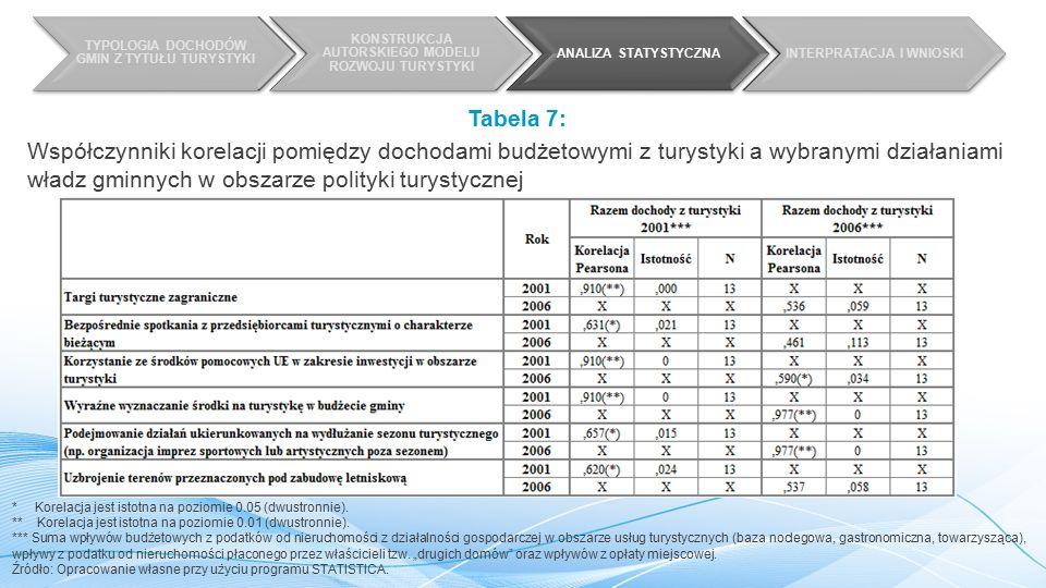 TYPOLOGIA DOCHODÓW GMIN Z TYTUŁU TURYSTYKI KONSTRUKCJA AUTORSKIEGO MODELU ROZWOJU TURYSTYKI ANALIZA STATYSTYCZNAINTERPRATACJA I WNIOSKI Tabela 7: Współczynniki korelacji pomiędzy dochodami budżetowymi z turystyki a wybranymi działaniami władz gminnych w obszarze polityki turystycznej * Korelacja jest istotna na poziomie 0.05 (dwustronnie).