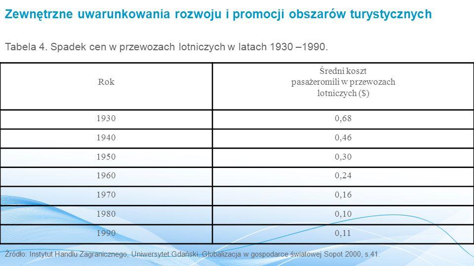 Zewnętrzne uwarunkowania rozwoju i promocji obszarów turystycznych Tabela 4.