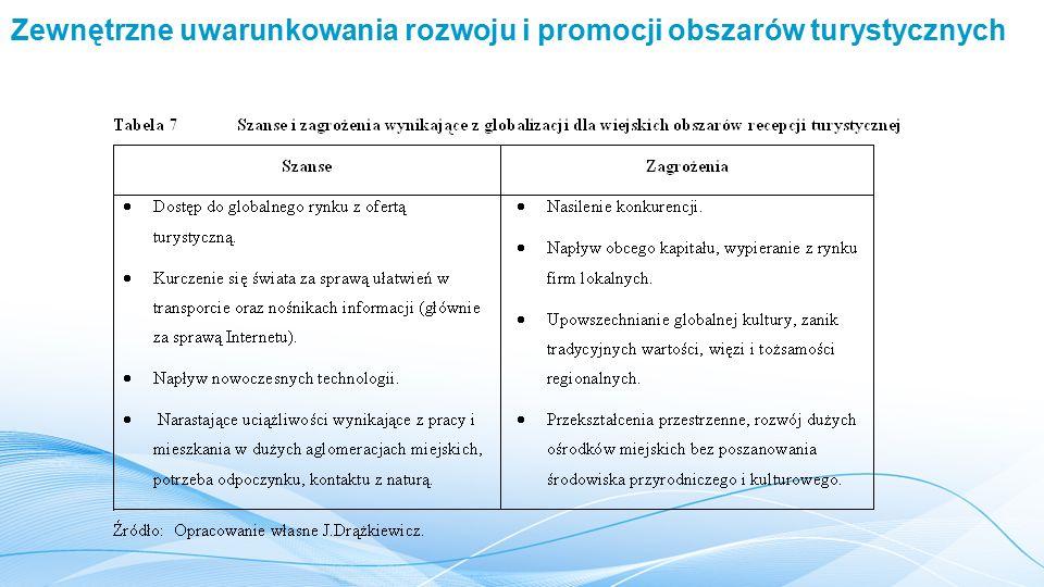 Zewnętrzne uwarunkowania rozwoju i promocji obszarów turystycznych