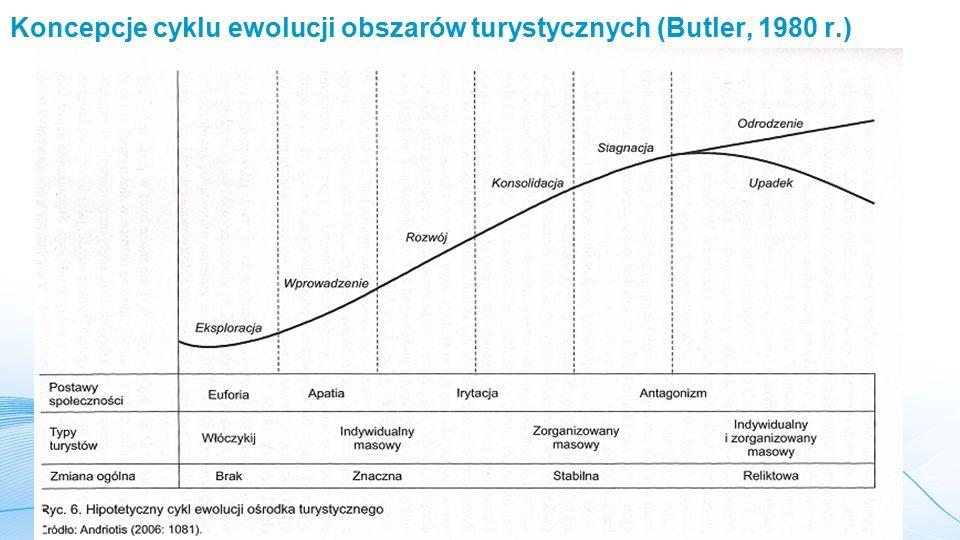 Koncepcje cyklu ewolucji obszarów turystycznych (Butler, 1980 r.)