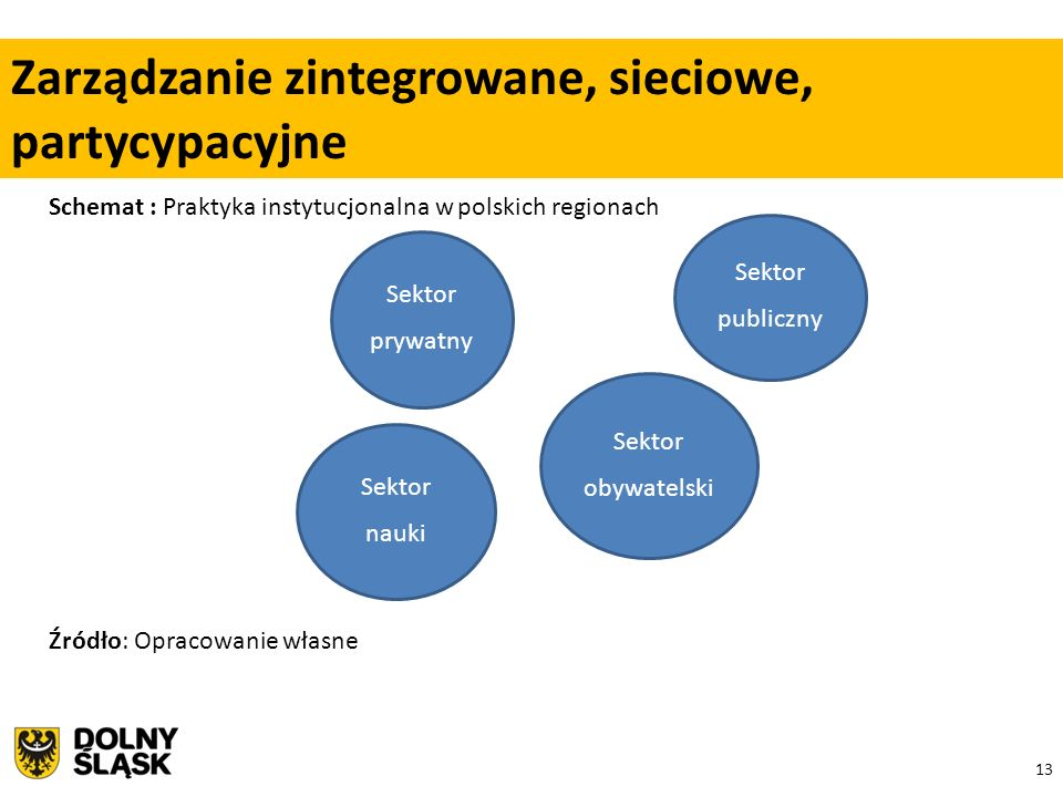 13 Schemat : Praktyka instytucjonalna w polskich regionach Źródło: Opracowanie własne Zarządzanie zintegrowane, sieciowe, partycypacyjne Sektor prywatny Sektor obywatelski Sektor publiczny Sektor nauki