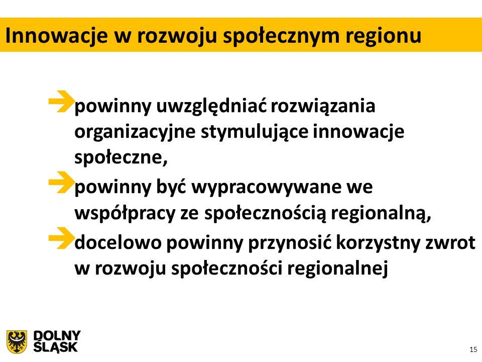 15  powinny uwzględniać rozwiązania organizacyjne stymulujące innowacje społeczne,  powinny być wypracowywane we współpracy ze społecznością regionalną,  docelowo powinny przynosić korzystny zwrot w rozwoju społeczności regionalnej Innowacje w rozwoju społecznym regionu