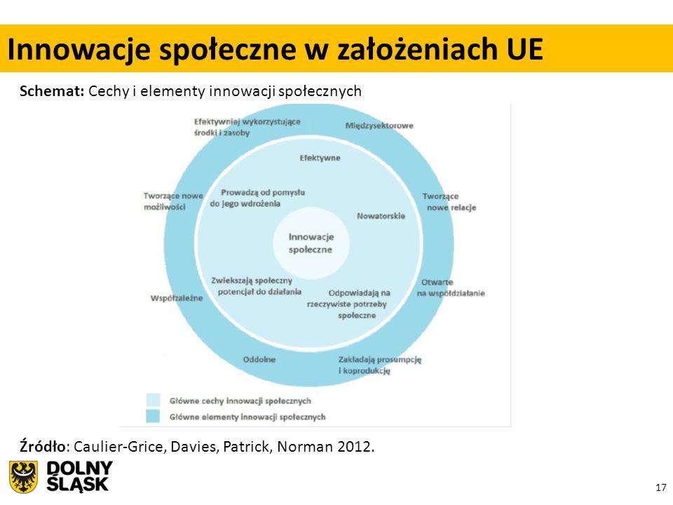 17 Schemat: Cechy i elementy innowacji społecznych Źródło: Caulier-Grice, Davies, Patrick, Norman 2012. Innowacje społeczne w założeniach UE