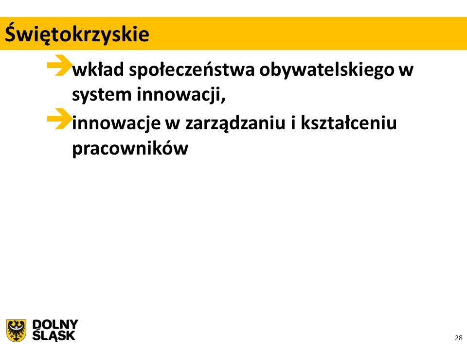 28  wkład społeczeństwa obywatelskiego w system innowacji,  innowacje w zarządzaniu i kształceniu pracowników Świętokrzyskie