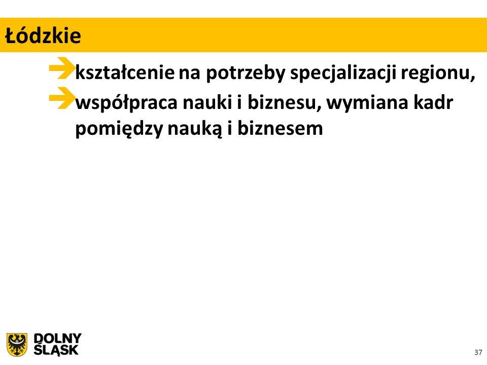 37  kształcenie na potrzeby specjalizacji regionu,  współpraca nauki i biznesu, wymiana kadr pomiędzy nauką i biznesem Łódzkie
