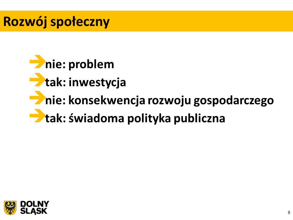 8  nie: problem  tak: inwestycja  nie: konsekwencja rozwoju gospodarczego  tak: świadoma polityka publiczna Rozwój społeczny