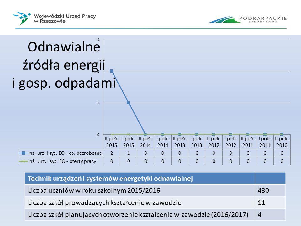 Odnawialne źródła energii i gosp. odpadami Technik urządzeń i systemów energetyki odnawialnej Liczba uczniów w roku szkolnym 2015/2016430 Liczba szkół