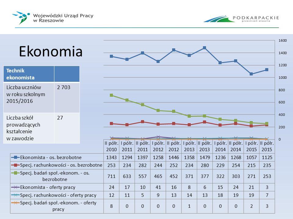 Ekonomia Technik ekonomista Liczba uczniów w roku szkolnym 2015/2016 2 703 Liczba szkół prowadzących kształcenie w zawodzie 27
