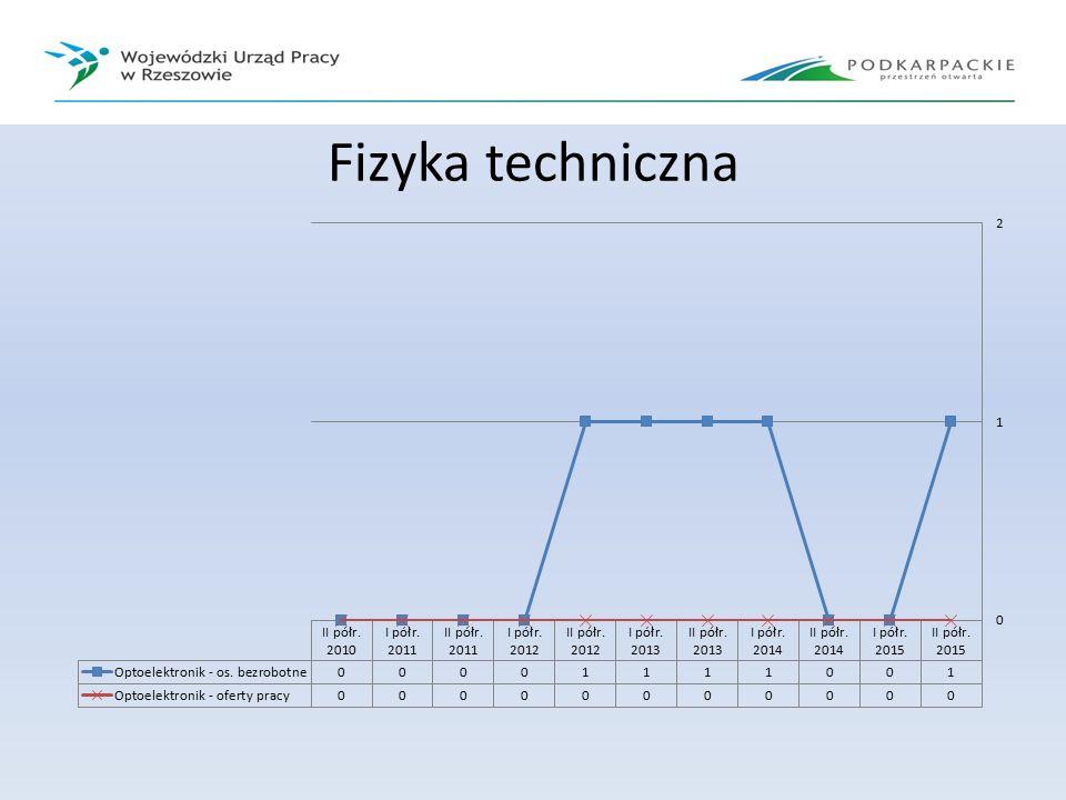 Fizyka techniczna