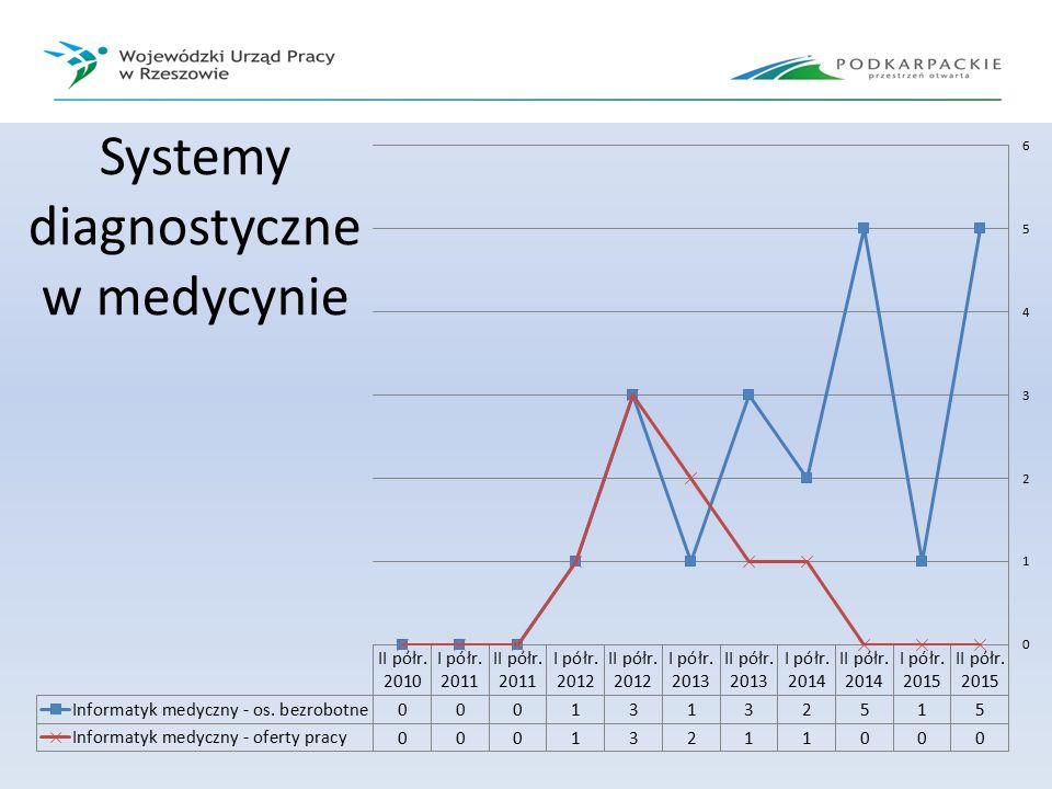 Systemy diagnostyczne w medycynie