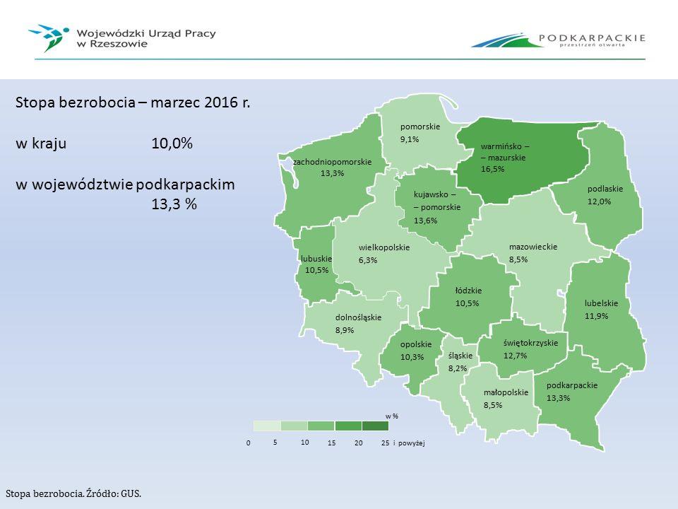 Stopa bezrobocia. Źródło: GUS. pomorskie 9,1% warmińsko – – mazurskie 16,5% zachodniopomorskie 13,3% kujawsko – – pomorskie 13,6% wielkopolskie 6,3% m
