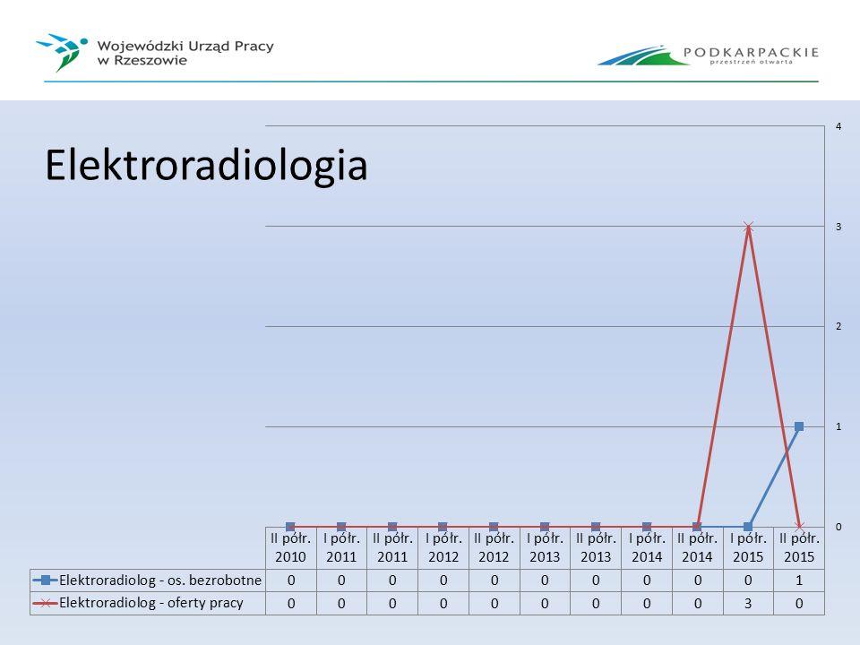 Elektroradiologia