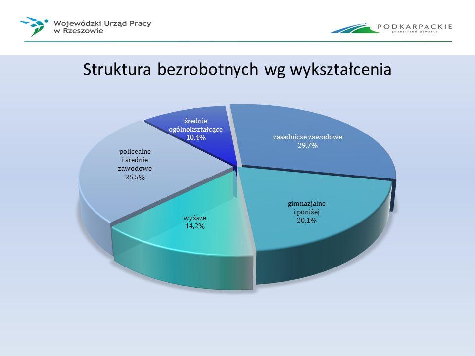 Struktura bezrobotnych wg wykształcenia