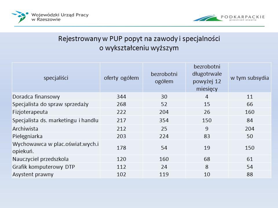 Rejestrowany w PUP popyt na zawody i specjalności o wykształceniu wyższym specjaliścioferty ogółem bezrobotni ogółem bezrobotni długotrwale powyżej 12