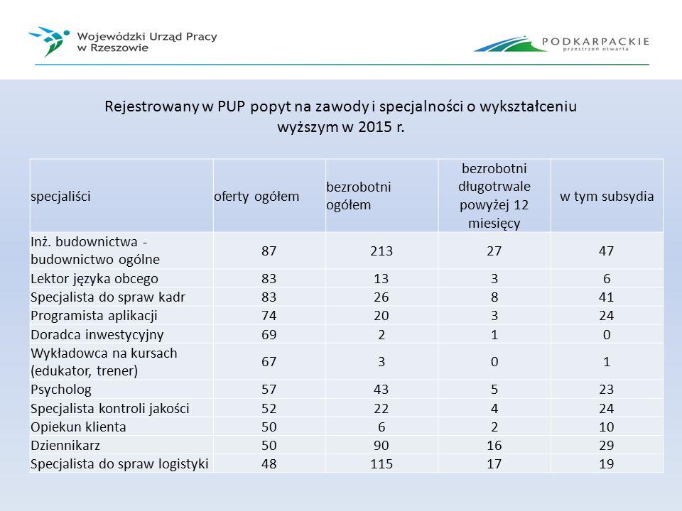 Rejestrowany w PUP popyt na zawody i specjalności o wykształceniu wyższym w 2015 r.