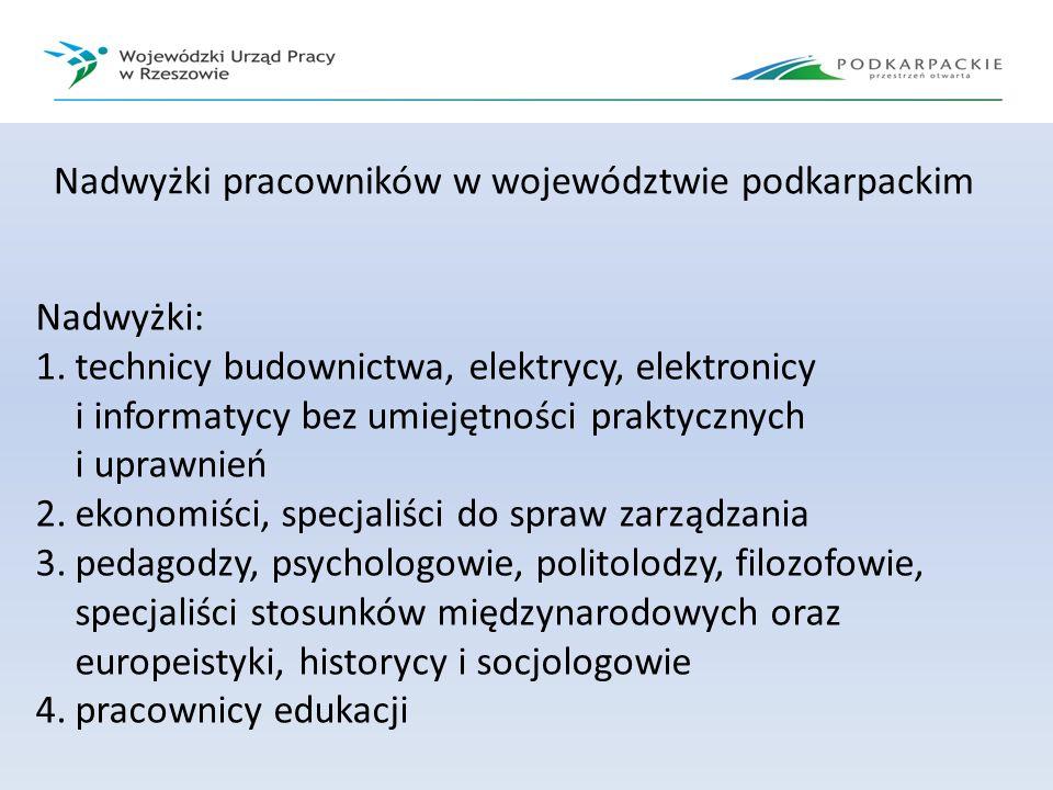 Nadwyżki pracowników w województwie podkarpackim Nadwyżki: 1.technicy budownictwa, elektrycy, elektronicy i informatycy bez umiejętności praktycznych
