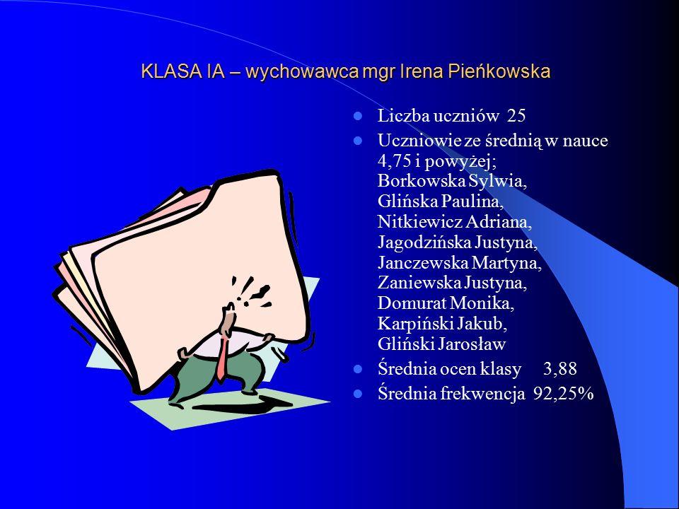 KLASA IA – wychowawca mgr Irena Pieńkowska Liczba uczniów 25 Uczniowie ze średnią w nauce 4,75 i powyżej; Borkowska Sylwia, Glińska Paulina, Nitkiewicz Adriana, Jagodzińska Justyna, Janczewska Martyna, Zaniewska Justyna, Domurat Monika, Karpiński Jakub, Gliński Jarosław Średnia ocen klasy 3,88 Średnia frekwencja 92,25%