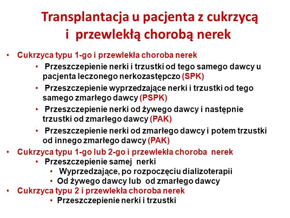 Cukrzyca typu 1-go i przewlekła choroba nerek Przeszczepienie nerki i trzustki od tego samego dawcy u pacjenta leczonego nerkozastępczo (SPK) Przeszczepienie wyprzedzające nerki i trzustki od tego samego zmarłego dawcy (PSPK) Przeszczepienie nerki od żywego dawcy i następnie trzustki od zmarłego dawcy (PAK) Przeszczepienie nerki od zmarłego dawcy i potem trzustki od innego zmarłego dawcy (PAK) Cukrzyca typu 1-go lub 2-go i przewlekła choroba nerek Przeszczepienie samej nerki Wyprzedzające, po rozpoczęciu dializoterapii Od żywego dawcy lub od zmarłego dawcy Cukrzyca typu 2 i przewlekła choroba nerek Przeszczepienie nerki i trzustki Cukrzyca typu 1-go i przewlekła choroba nerek Przeszczepienie nerki i trzustki od tego samego dawcy u pacjenta leczonego nerkozastępczo (SPK) Przeszczepienie wyprzedzające nerki i trzustki od tego samego zmarłego dawcy (PSPK) Przeszczepienie nerki od żywego dawcy i następnie trzustki od zmarłego dawcy (PAK) Przeszczepienie nerki od zmarłego dawcy i potem trzustki od innego zmarłego dawcy (PAK) Cukrzyca typu 1-go lub 2-go i przewlekła choroba nerek Przeszczepienie samej nerki Wyprzedzające, po rozpoczęciu dializoterapii Od żywego dawcy lub od zmarłego dawcy Cukrzyca typu 2 i przewlekła choroba nerek Przeszczepienie nerki i trzustki Transplantacja u pacjenta z cukrzycą i przewlekłą chorobą nerek Transplantacja u pacjenta z cukrzycą i przewlekłą chorobą nerek