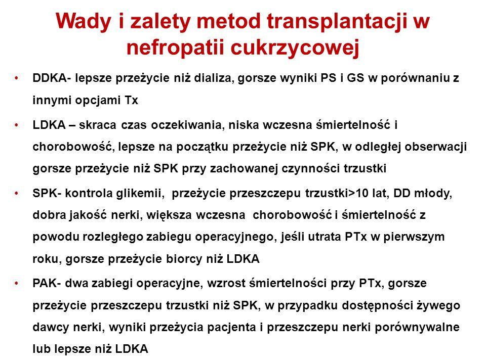 Wady i zalety metod transplantacji w nefropatii cukrzycowej DDKA- lepsze przeżycie niż dializa, gorsze wyniki PS i GS w porównaniu z innymi opcjami Tx LDKA – skraca czas oczekiwania, niska wczesna śmiertelność i chorobowość, lepsze na początku przeżycie niż SPK, w odległej obserwacji gorsze przeżycie niż SPK przy zachowanej czynności trzustki SPK- kontrola glikemii, przeżycie przeszczepu trzustki>10 lat, DD młody, dobra jakość nerki, większa wczesna chorobowość i śmiertelność z powodu rozległego zabiegu operacyjnego, jeśli utrata PTx w pierwszym roku, gorsze przeżycie biorcy niż LDKA PAK- dwa zabiegi operacyjne, wzrost śmiertelności przy PTx, gorsze przeżycie przeszczepu trzustki niż SPK, w przypadku dostępności żywego dawcy nerki, wyniki przeżycia pacjenta i przeszczepu nerki porównywalne lub lepsze niż LDKA