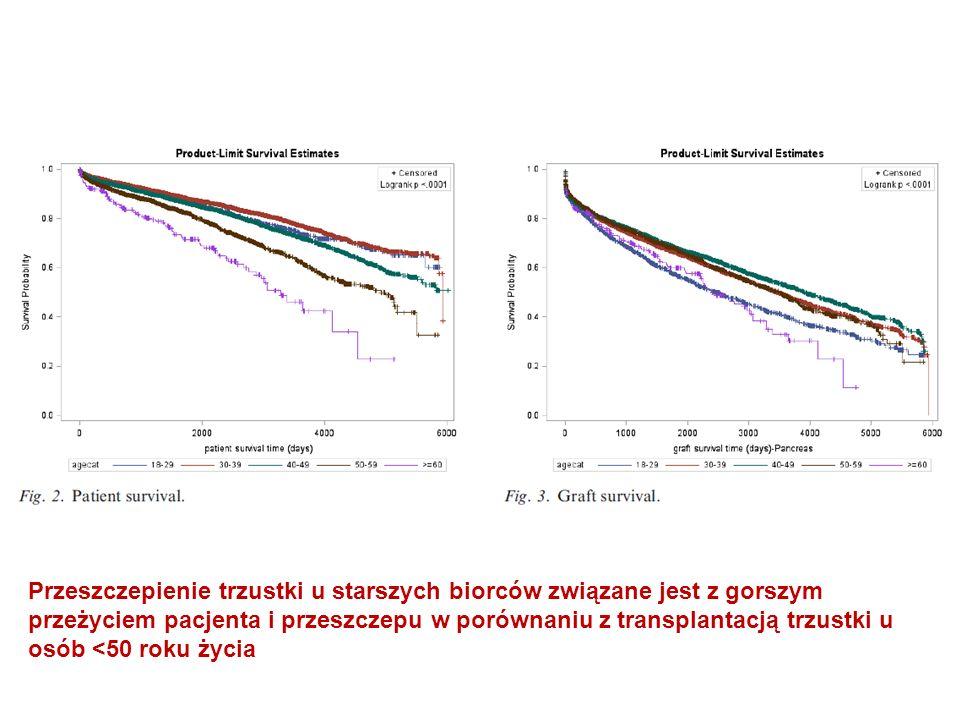 Przeszczepienie trzustki u starszych biorców związane jest z gorszym przeżyciem pacjenta i przeszczepu w porównaniu z transplantacją trzustki u osób <50 roku życia