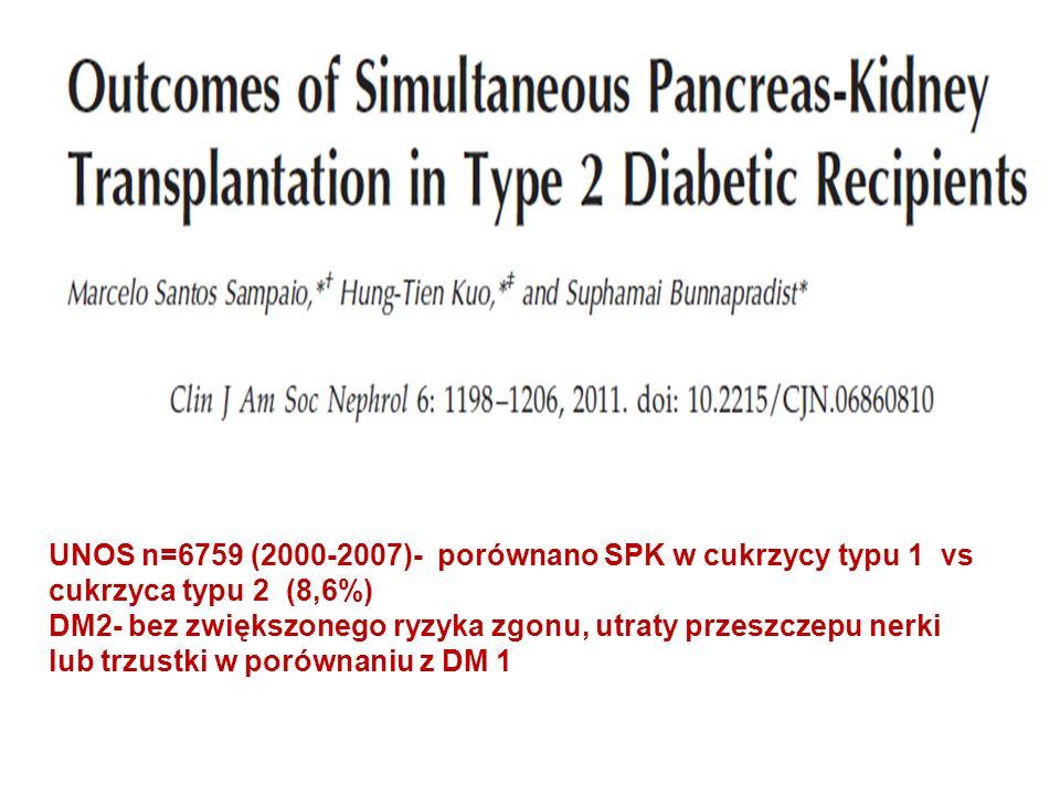 UNOS n=6759 (2000-2007)- porównano SPK w cukrzycy typu 1 vs cukrzyca typu 2 (8,6%) DM2- bez zwiększonego ryzyka zgonu, utraty przeszczepu nerki lub trzustki w porównaniu z DM 1
