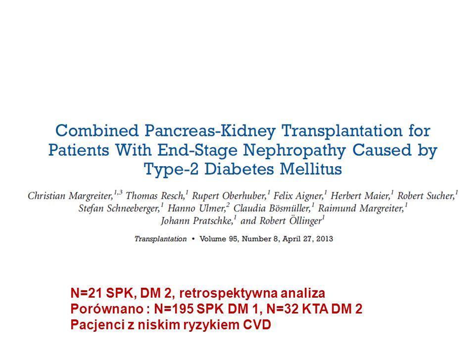 N=21 SPK, DM 2, retrospektywna analiza Porównano : N=195 SPK DM 1, N=32 KTA DM 2 Pacjenci z niskim ryzykiem CVD