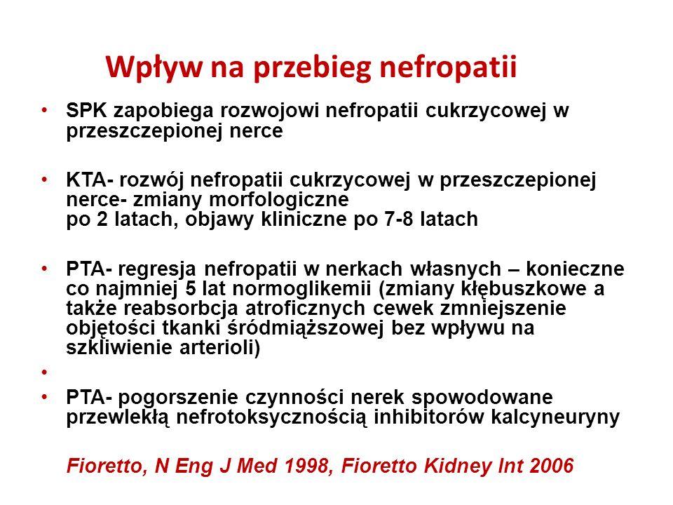 SPK zapobiega rozwojowi nefropatii cukrzycowej w przeszczepionej nerce KTA- rozwój nefropatii cukrzycowej w przeszczepionej nerce- zmiany morfologiczne po 2 latach, objawy kliniczne po 7-8 latach PTA- regresja nefropatii w nerkach własnych – konieczne co najmniej 5 lat normoglikemii (zmiany kłębuszkowe a także reabsorbcja atroficznych cewek zmniejszenie objętości tkanki śródmiąższowej bez wpływu na szkliwienie arterioli) PTA- pogorszenie czynności nerek spowodowane przewlekłą nefrotoksycznością inhibitorów kalcyneuryny Fioretto, N Eng J Med 1998, Fioretto Kidney Int 2006 SPK zapobiega rozwojowi nefropatii cukrzycowej w przeszczepionej nerce KTA- rozwój nefropatii cukrzycowej w przeszczepionej nerce- zmiany morfologiczne po 2 latach, objawy kliniczne po 7-8 latach PTA- regresja nefropatii w nerkach własnych – konieczne co najmniej 5 lat normoglikemii (zmiany kłębuszkowe a także reabsorbcja atroficznych cewek zmniejszenie objętości tkanki śródmiąższowej bez wpływu na szkliwienie arterioli) PTA- pogorszenie czynności nerek spowodowane przewlekłą nefrotoksycznością inhibitorów kalcyneuryny Fioretto, N Eng J Med 1998, Fioretto Kidney Int 2006 Wpływ na przebieg nefropatii