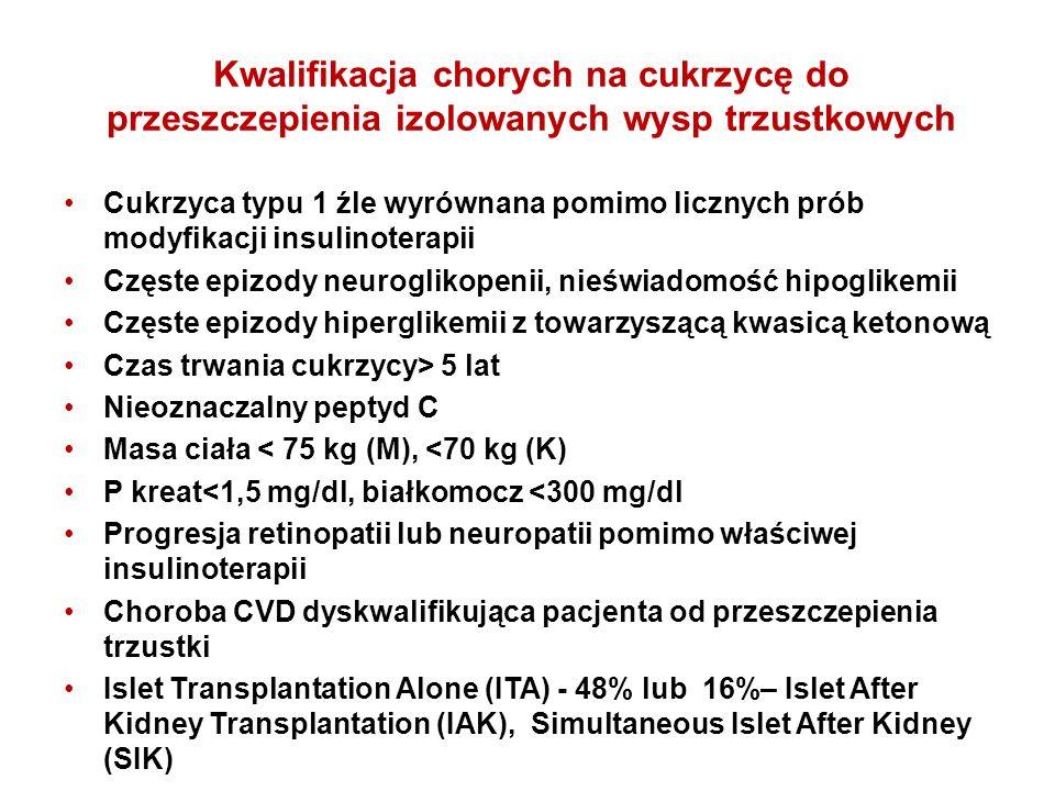 Kwalifikacja chorych na cukrzycę do przeszczepienia izolowanych wysp trzustkowych Cukrzyca typu 1 źle wyrównana pomimo licznych prób modyfikacji insulinoterapii Częste epizody neuroglikopenii, nieświadomość hipoglikemii Częste epizody hiperglikemii z towarzyszącą kwasicą ketonową Czas trwania cukrzycy> 5 lat Nieoznaczalny peptyd C Masa ciała < 75 kg (M), <70 kg (K) P kreat<1,5 mg/dl, białkomocz <300 mg/dl Progresja retinopatii lub neuropatii pomimo właściwej insulinoterapii Choroba CVD dyskwalifikująca pacjenta od przeszczepienia trzustki Islet Transplantation Alone (ITA) - 48% lub 16%– Islet After Kidney Transplantation (IAK), Simultaneous Islet After Kidney (SIK)