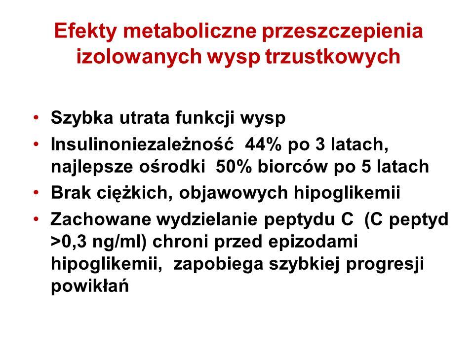 Efekty metaboliczne przeszczepienia izolowanych wysp trzustkowych Szybka utrata funkcji wysp Insulinoniezależność 44% po 3 latach, najlepsze ośrodki 50% biorców po 5 latach Brak ciężkich, objawowych hipoglikemii Zachowane wydzielanie peptydu C (C peptyd >0,3 ng/ml) chroni przed epizodami hipoglikemii, zapobiega szybkiej progresji powikłań