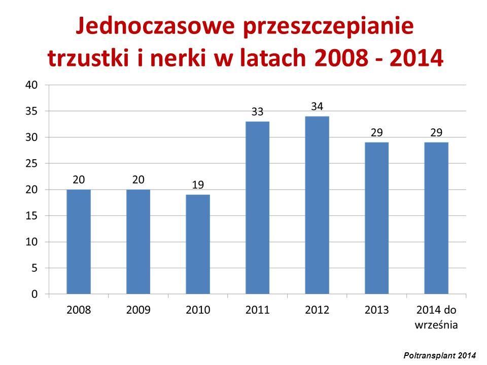Jednoczasowe przeszczepianie trzustki i nerki w latach 2008 - 2014 Poltransplant 2014
