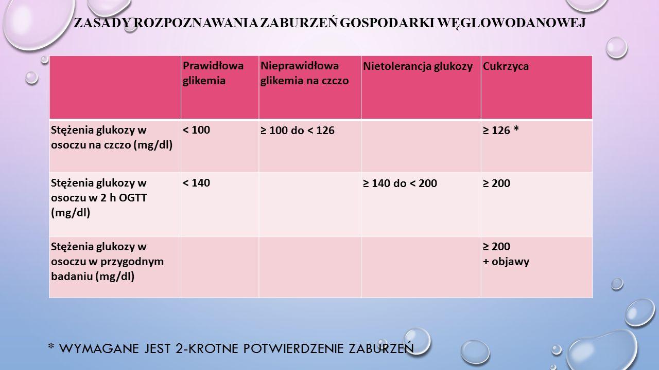 ZASADY ROZPOZNAWANIA ZABURZEŃ GOSPODARKI WĘGLOWODANOWEJ * WYMAGANE JEST 2-KROTNE POTWIERDZENIE ZABURZEŃ Prawidłowa glikemia Nieprawidłowa glikemia na