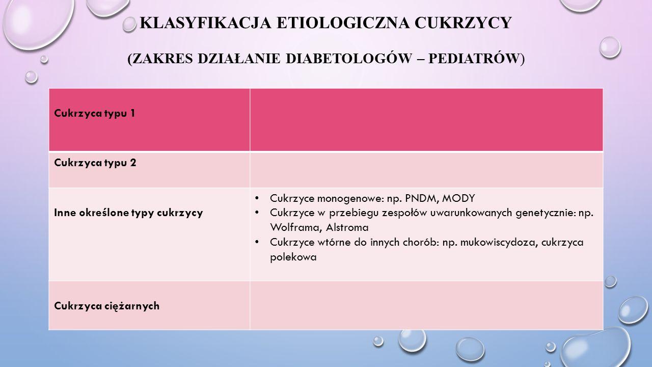 KLASYFIKACJA ETIOLOGICZNA CUKRZYCY (ZAKRES DZIAŁANIE DIABETOLOGÓW – PEDIATRÓW) Cukrzyca typu 1 Cukrzyca typu 2 Inne określone typy cukrzycy Cukrzyce m