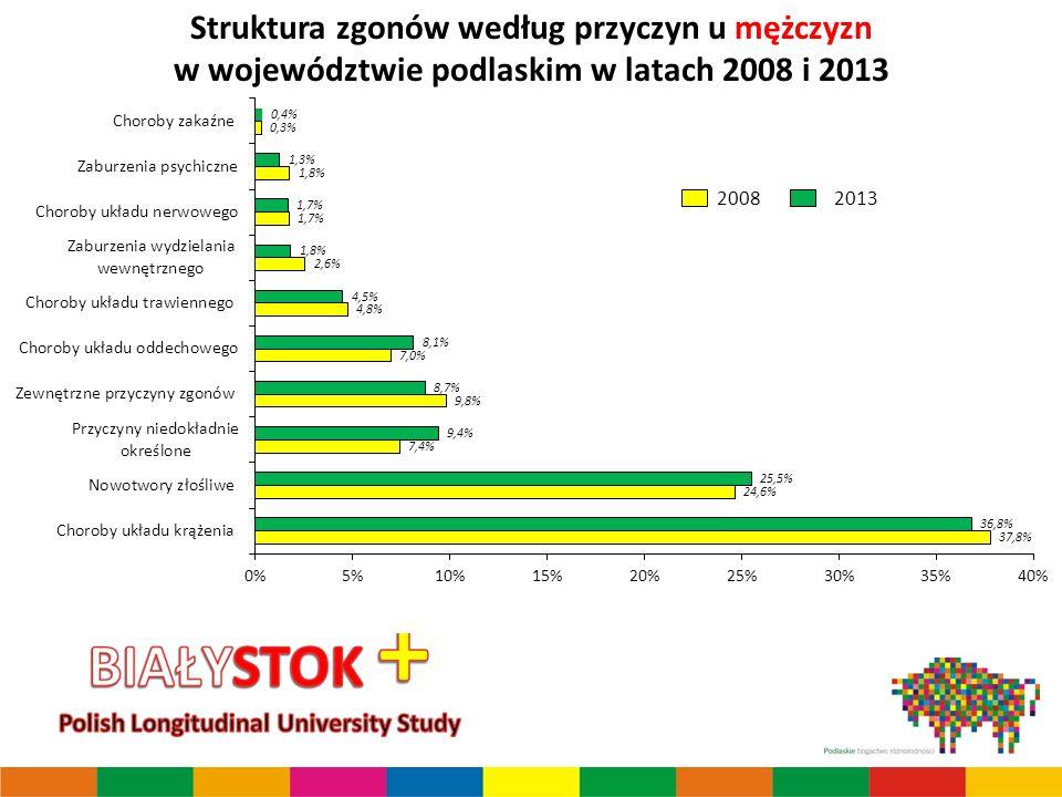 Struktura zgonów według przyczyn u mężczyzn w województwie podlaskim w latach 2008 i 2013