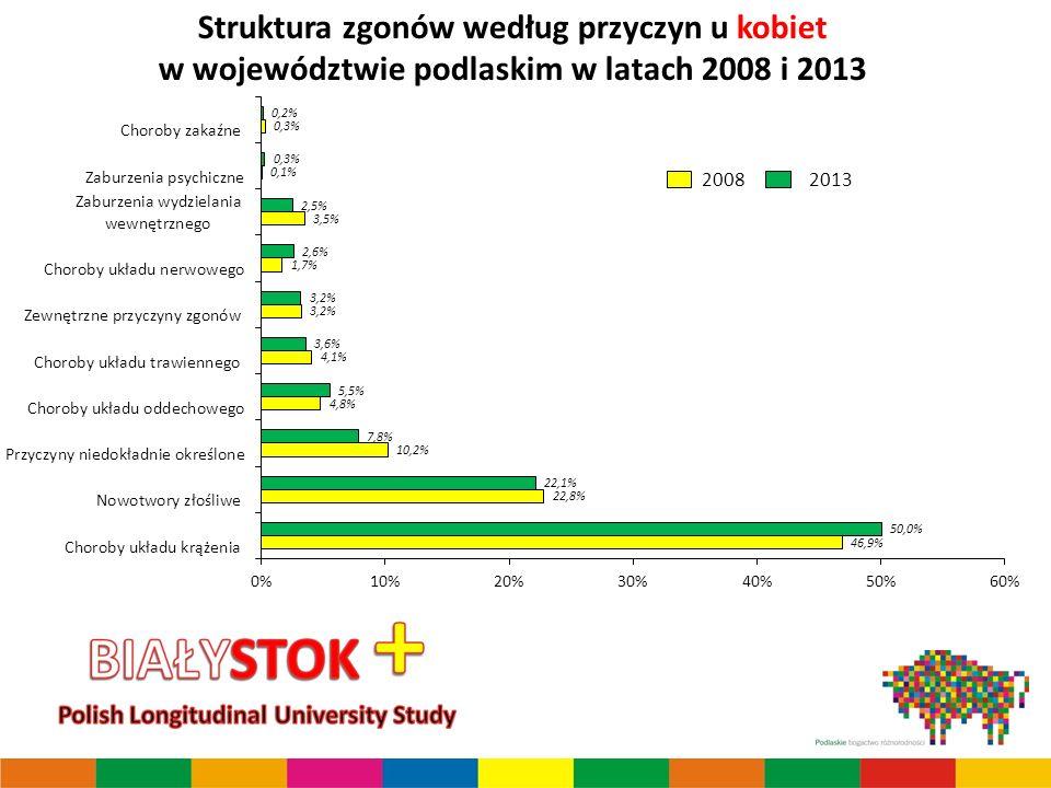 Struktura zgonów według przyczyn u kobiet w województwie podlaskim w latach 2008 i 2013
