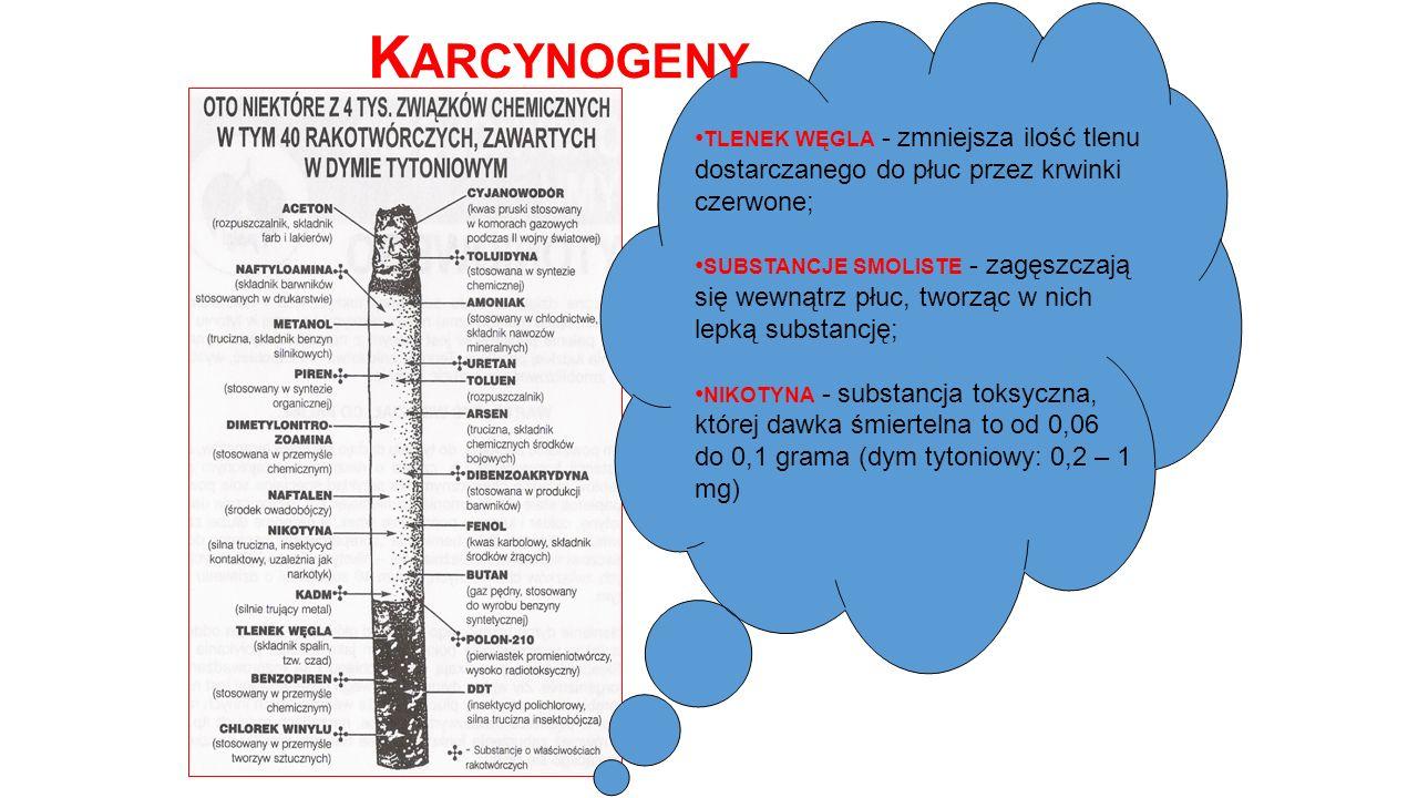TLENEK WĘGLA - zmniejsza ilość tlenu dostarczanego do płuc przez krwinki czerwone; SUBSTANCJE SMOLISTE - zagęszczają się wewnątrz płuc, tworząc w nich lepką substancję; NIKOTYNA - substancja toksyczna, której dawka śmiertelna to od 0,06 do 0,1 grama (dym tytoniowy: 0,2 – 1 mg) K ARCYNOGENY