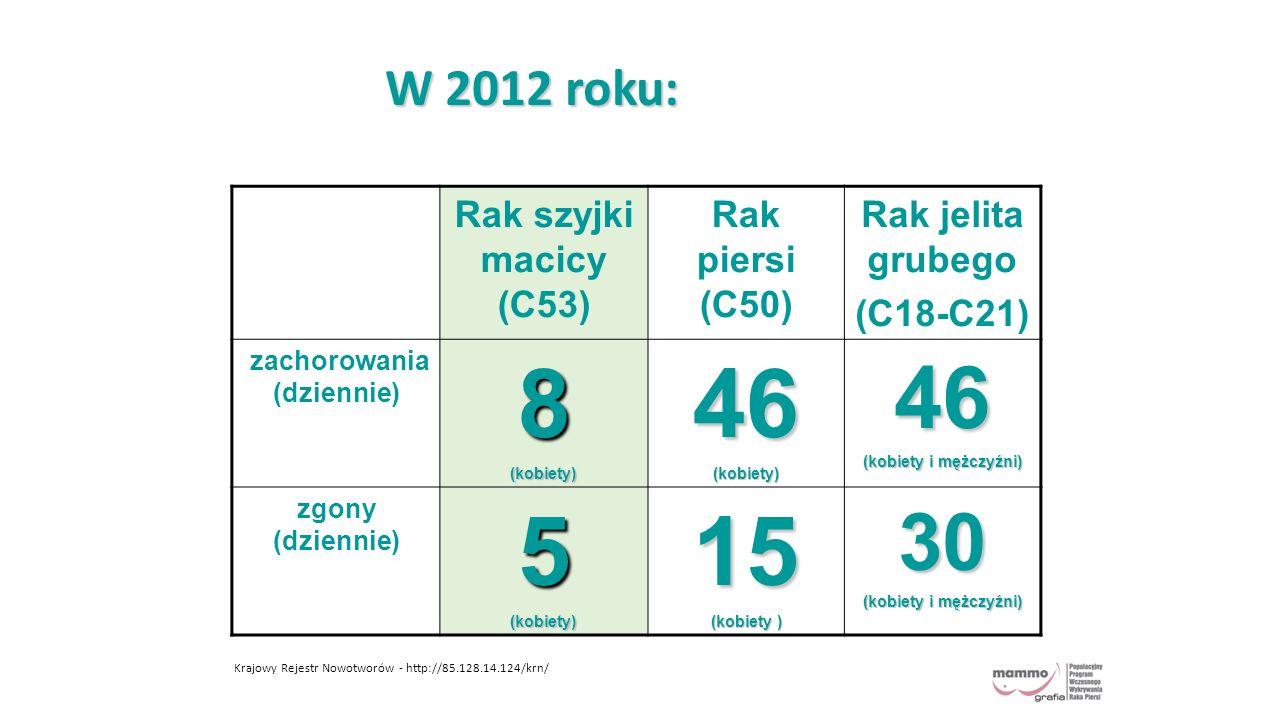 W 2012 roku: Rak szyjki macicy (C53) Rak piersi (C50) Rak jelita grubego (C18-C21) zachorowania (dziennie)8(kobiety)46(kobiety)46 (kobiety i mężczyźni) zgony (dziennie)5(kobiety)15 (kobiety ) 30 (kobiety i mężczyźni) Krajowy Rejestr Nowotworów - http://85.128.14.124/krn/