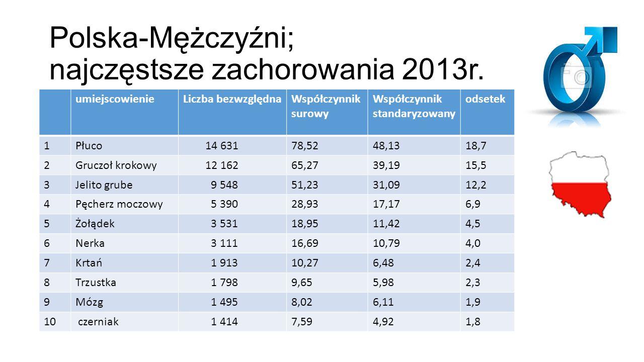 Polska-Mężczyźni; najczęstsze zachorowania 2013r. umiejscowienieLiczba bezwzględnaWspółczynnik surowy Współczynnik standaryzowany odsetek 1Płuco 14 63