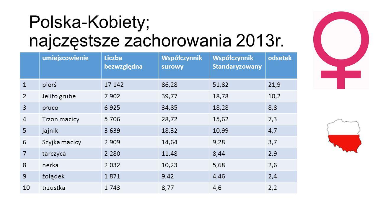 Polska-Kobiety; najczęstsze zachorowania 2013r. umiejscowienieLiczba bezwzględna Współczynnik surowy Współczynnik Standaryzowany odsetek 1pierś17 1428