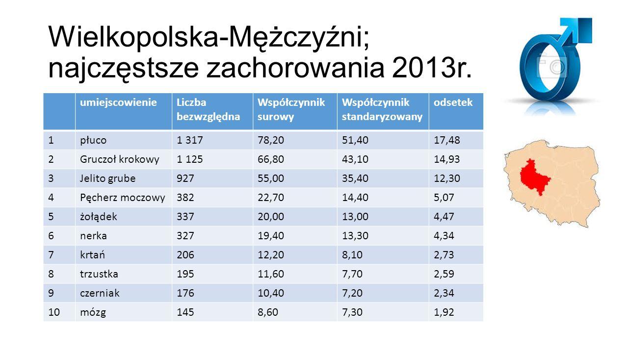 Wielkopolska-Mężczyźni; najczęstsze zachorowania 2013r. umiejscowienieLiczba bezwzględna Współczynnik surowy Współczynnik standaryzowany odsetek 1płuc