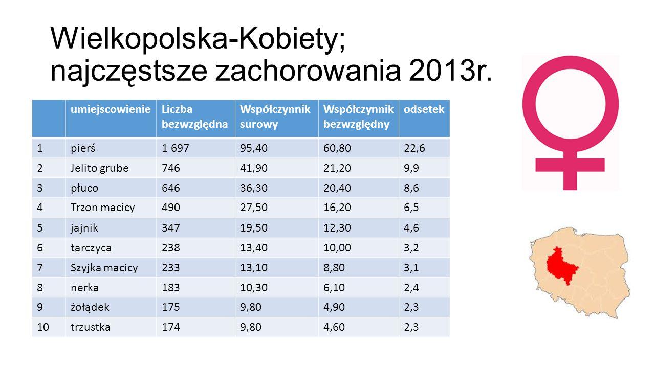Wielkopolska-Kobiety; najczęstsze zachorowania 2013r. umiejscowienieLiczba bezwzględna Współczynnik surowy Współczynnik bezwzględny odsetek 1pierś1 69