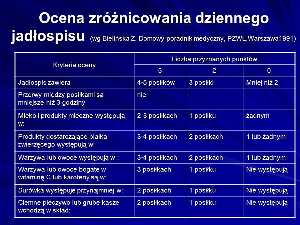 Ocena zróżnicowania dziennego jadłospisu (wg Bielińska Z. Domowy poradnik medyczny, PZWL,Warszawa1991) Kryteria oceny Liczba przyznanych punktów 520 J