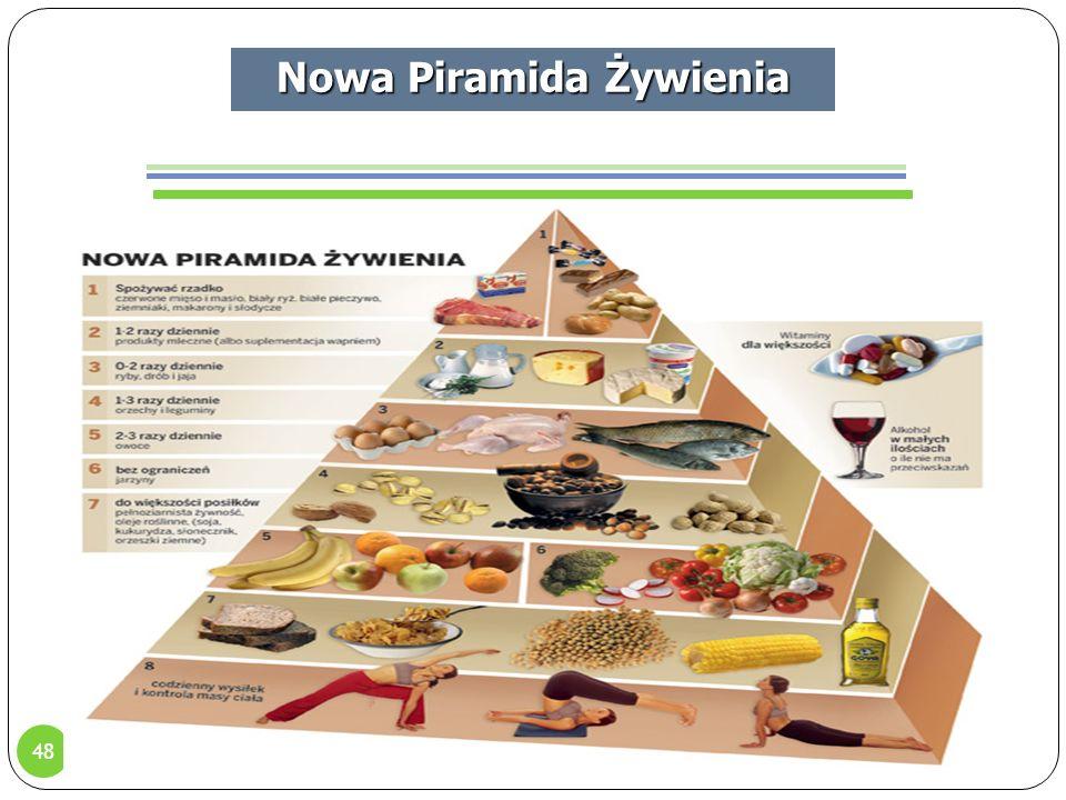 48 Nowa Piramida Żywienia Produkty od góry piramidy