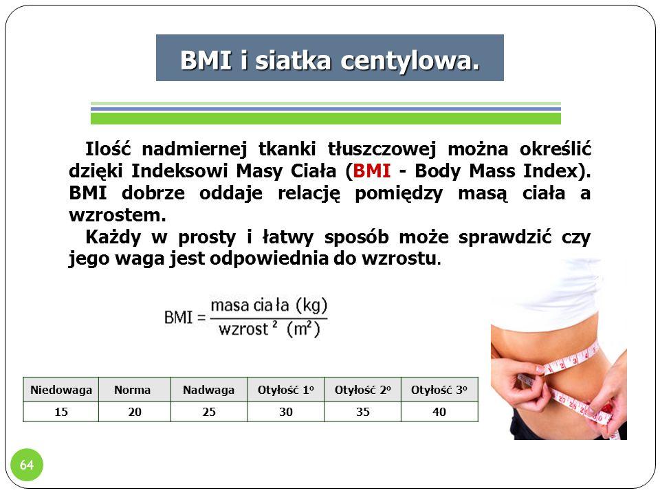 64 BMI i siatka centylowa.