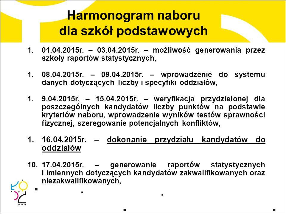 1.01.04.2015r. – 03.04.2015r.