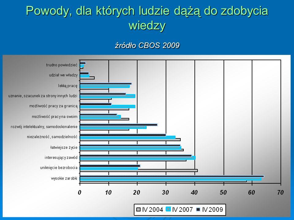 Powody, dla których ludzie dążą do zdobycia wiedzy źródło CBOS 2009