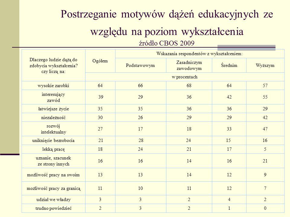 Postrzeganie motywów dążeń edukacyjnych ze względu na poziom wykształcenia źródło CBOS 2009 Dlaczego ludzie dążą do zdobycia wykształcenia.