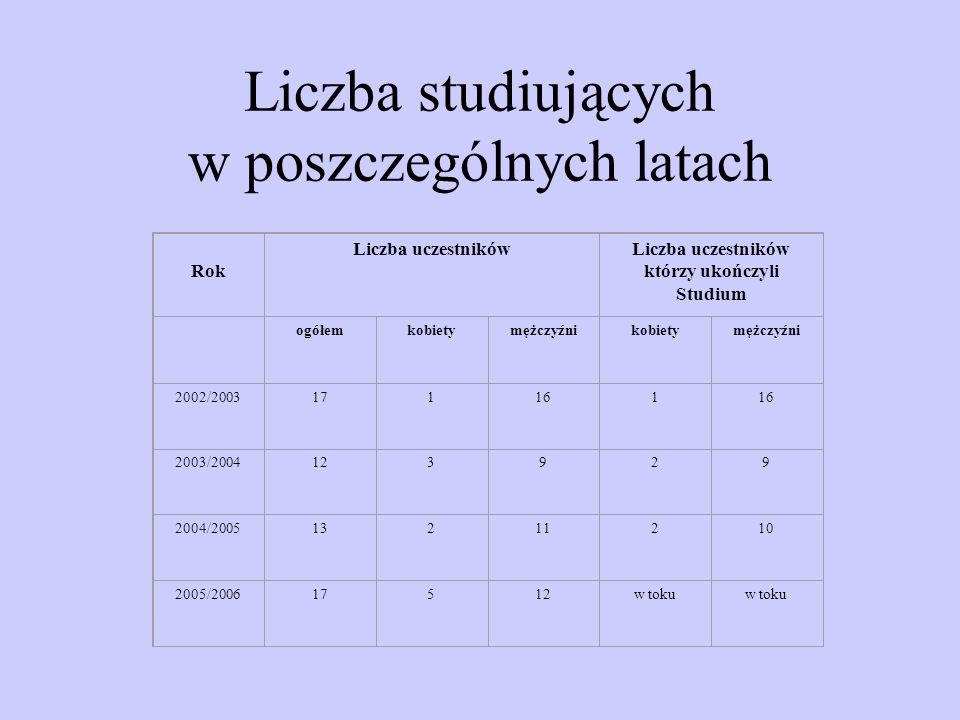 Miejsce zatrudnienia studentów RokJednostki Lasów PaństwowychParkiLZDInne akademickinadleśnictwardLPDGLPinnenarodowe 2002/2003112 112 2003/200492 1 2004/20059 1 3 2005/2006123 1 1