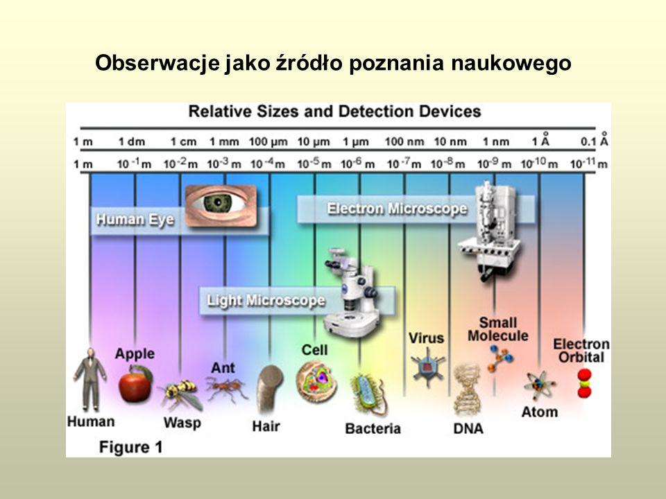 Obserwacje jako źródło poznania naukowego