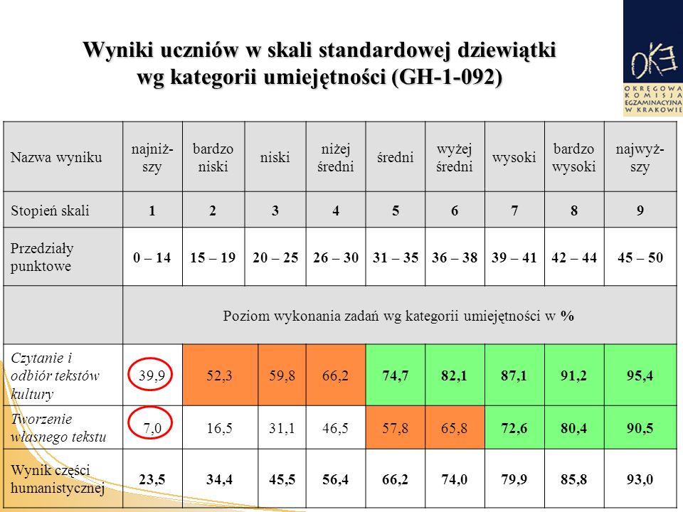 Wyniki uczniów w skali standardowej dziewiątki wg kategorii umiejętności (GH-1-092) Nazwa wyniku najniż- szy bardzo niski niski niżej średni średni wyżej średni wysoki bardzo wysoki najwyż- szy Stopień skali123456789 Przedziały punktowe 0 – 1415 – 1920 – 2526 – 3031 – 3536 – 3839 – 4142 – 4445 – 50 Poziom wykonania zadań wg kategorii umiejętności w % Czytanie i odbiór tekstów kultury 39,952,359,866,274,782,187,191,295,4 Tworzenie własnego tekstu 7,016,531,146,557,865,872,680,490,5 Wynik części humanistycznej 23,534,445,556,466,274,079,985,893,0